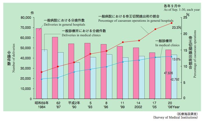 日本の帝王切開率は高い?低い?の画像1