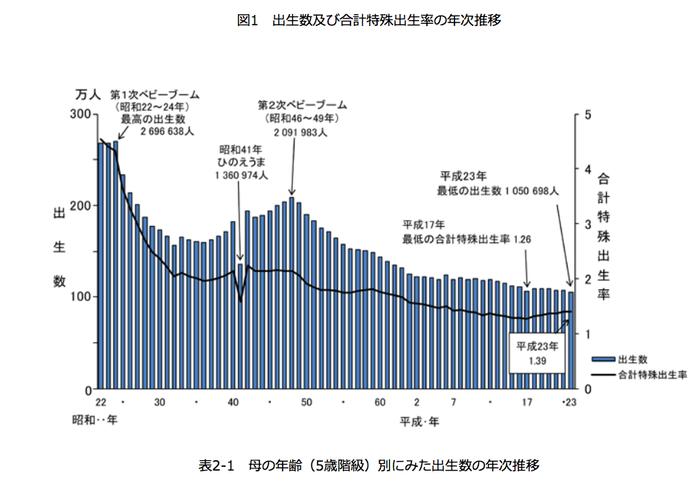 日本の帝王切開率は高い?低い?の画像3