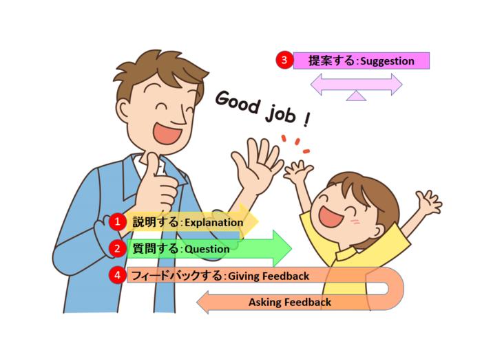 【幼児教育】子どもの英語教育を考える時に大切にしたい3つのことの画像1