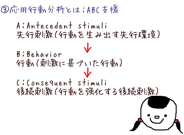 3分で分かる!子どもの「よい行動」を増やす応用行動分析入門の画像3