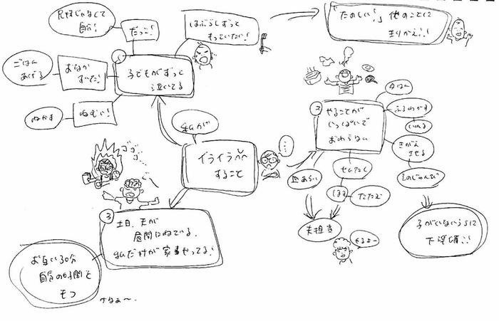 「マインドマップ」で子育てのイライラが減った!具体的な方法とは?の画像4