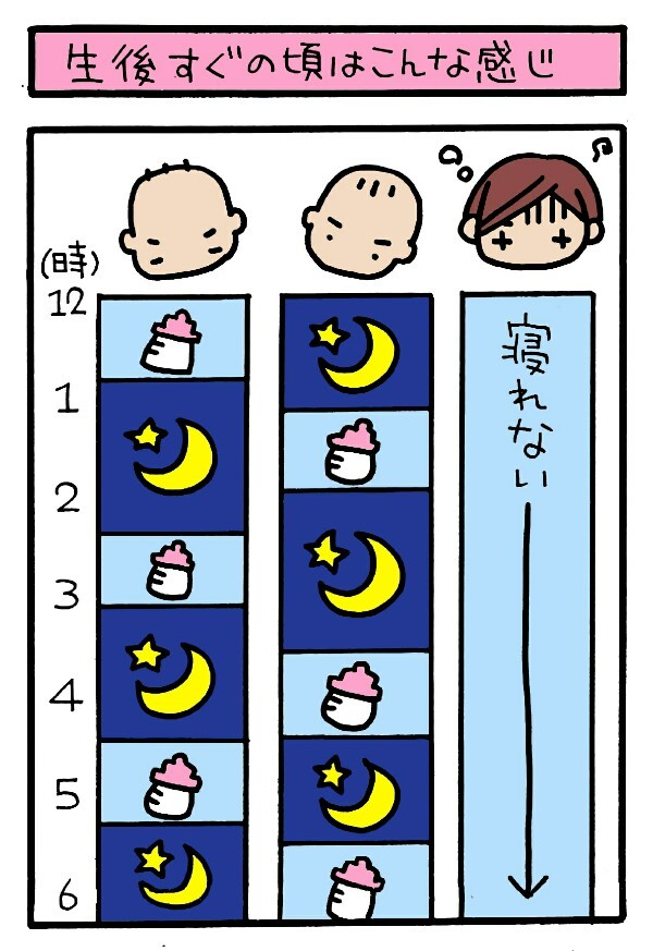 交互に寝かしつけしてると、永遠に眠れない!双子ママはいつ休めばいいの?の画像2