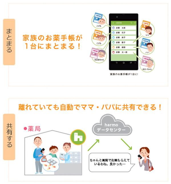 大切な子どもの健康をサポートする。電子お薬手帳「harmo(ハルモ)」が広がっている理由とは?の画像5