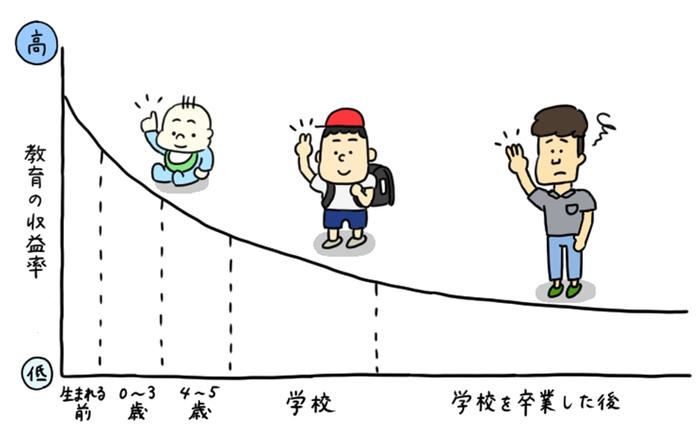 0歳〜6歳の幼児教育は「投資対効果」が1番良いって本当?その理由を徹底解説!の画像6
