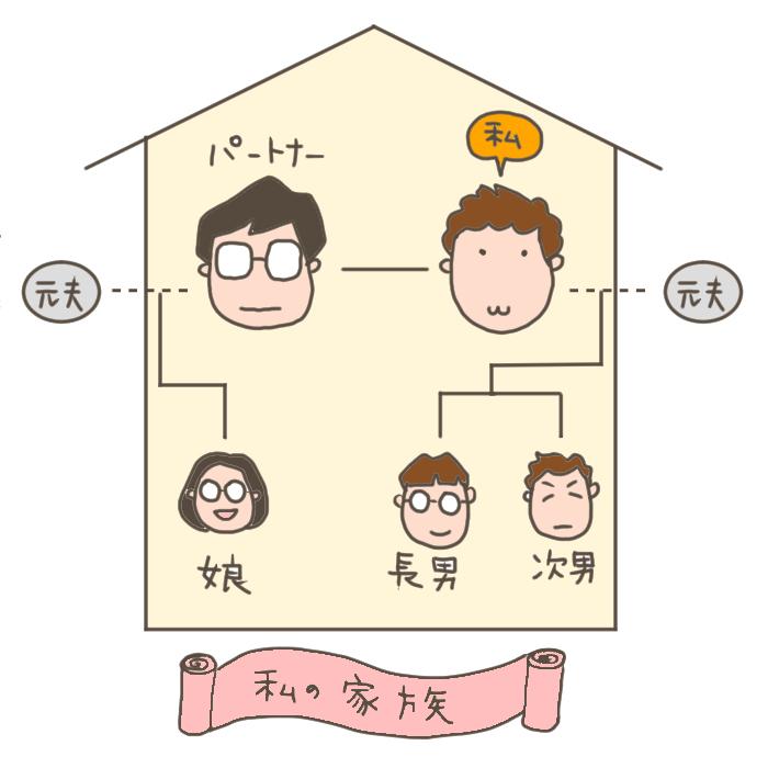 血縁や苗字にとらわれない。シンプルに繋がる家族のカタチ [後編]の画像1