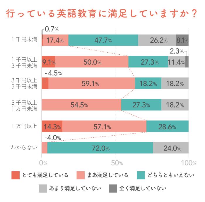英語教育で日本語のコミュニケーション能力にも影響が!?先輩ママが教えてくれた子どもの特徴。の画像11