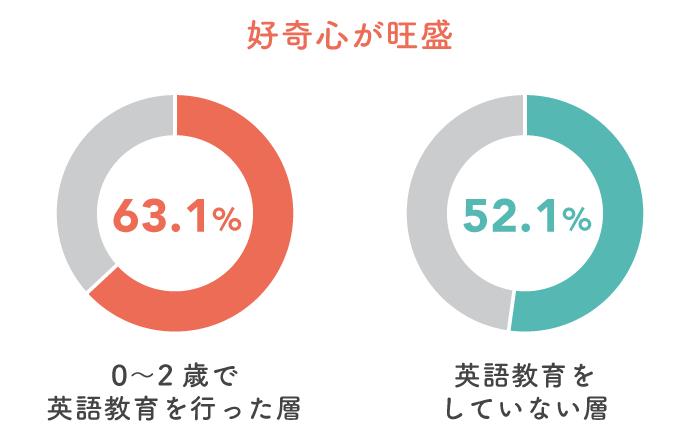 英語教育で日本語のコミュニケーション能力にも影響が!?先輩ママが教えてくれた子どもの特徴。の画像5