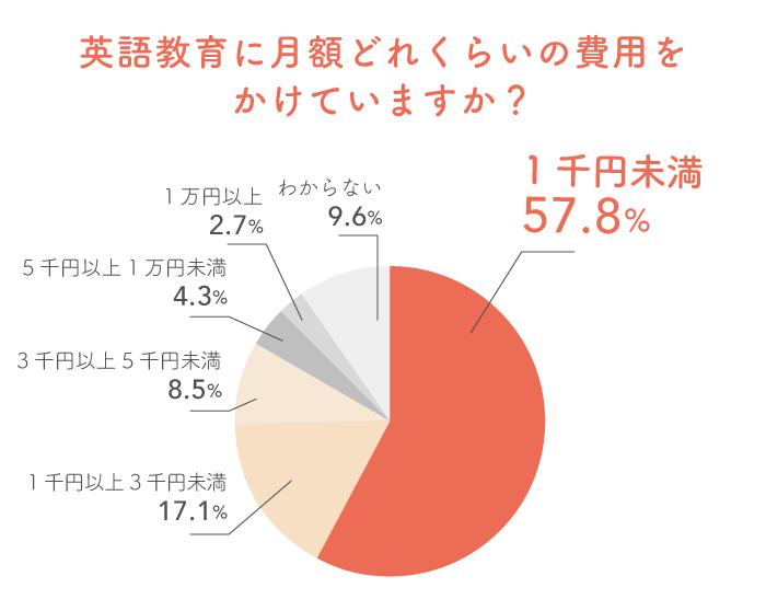 英語教育で日本語のコミュニケーション能力にも影響が!?先輩ママが教えてくれた子どもの特徴。の画像10