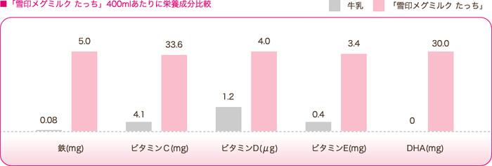 赤ちゃんの成長に必要な栄養、足りてる?新米ママに姉が教えてくれたのは、「粉ミルク」の存在。の画像10