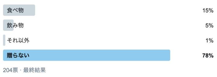 義実家へのお中元、どうしよう…。8割が選んだ対応とは?の画像1