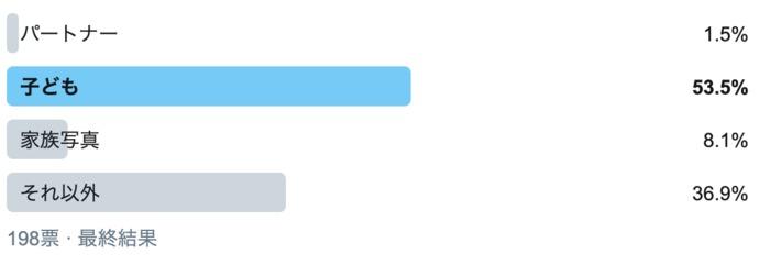 「パートナー」はわずか2%…。スマホの待ち受け画面で一番多いのは誰?の画像1