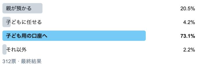 「親が預かる」が20.5%。お年玉の管理方法で一番多いのは?の画像1