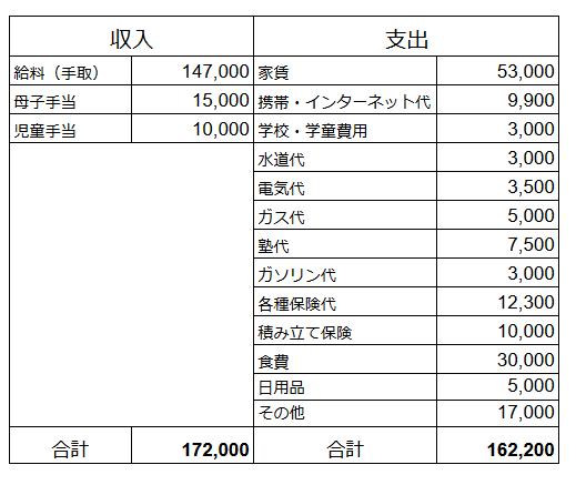 夫婦収入36万で赤字だった家計を、シングル収入17万で黒字にした節約術の画像3