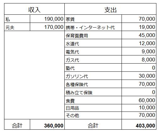 夫婦収入36万で赤字だった家計を、シングル収入17万で黒字にした節約術の画像2