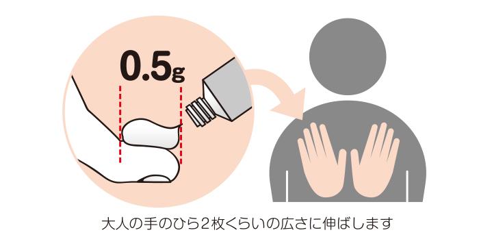 かゆくてつらい、夏の皮膚トラブル。おうちでできる対処法とは? の画像27