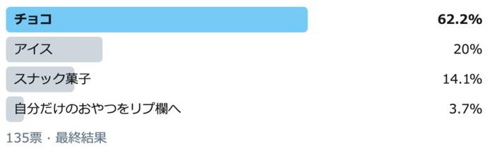 アイスは2位!約6割が選んだ自分用のおやつストック1位は?の画像1
