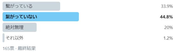 「義実家とSNSで繋がっている」は34%。現代家族のSNS事情の画像1