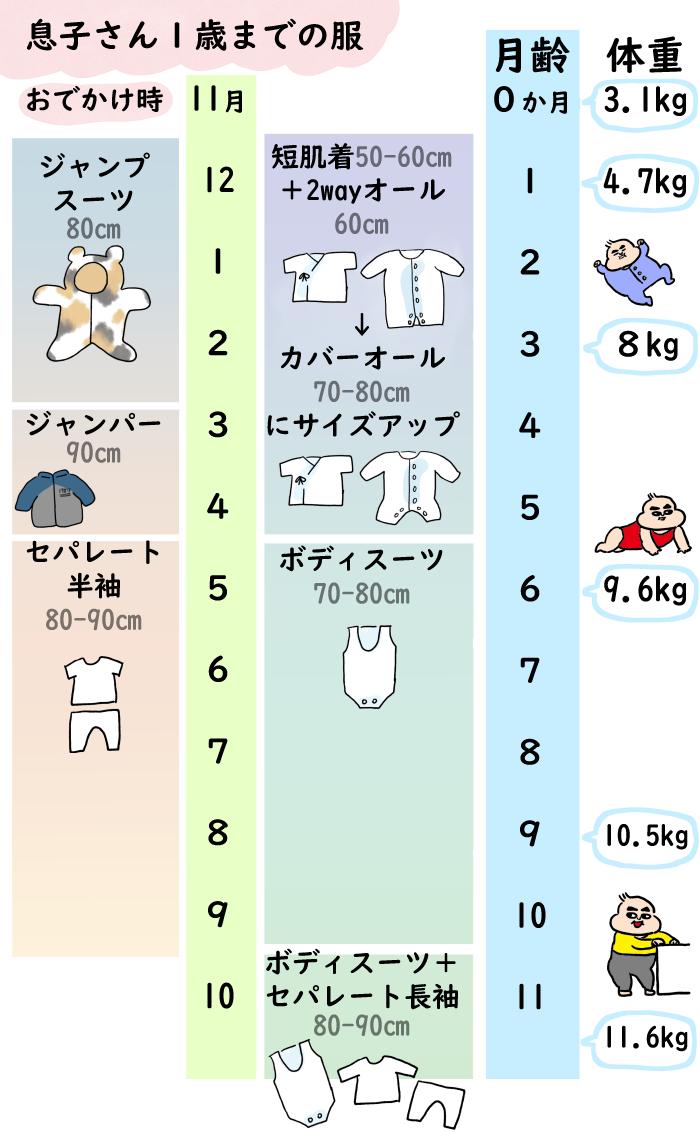 こんなに違うの!?「夏生まれの赤ちゃん」と「秋~冬生まれの赤ちゃん」の着せ方を徹底比較!!の画像10